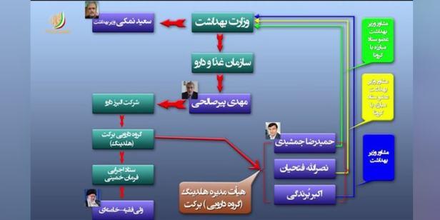 پدرخوانده-مافیای-دارو-در-ایران-کیست